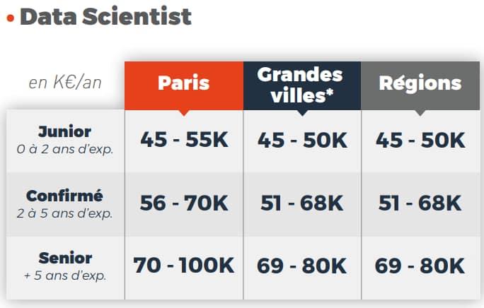 salaire data scientist