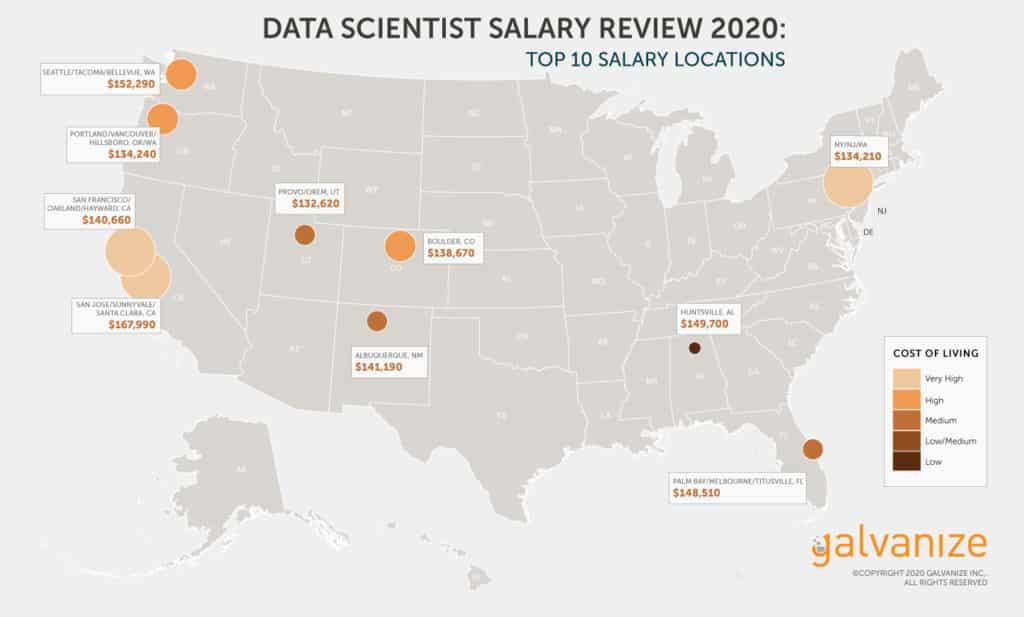 salaire data scientist villes américaines