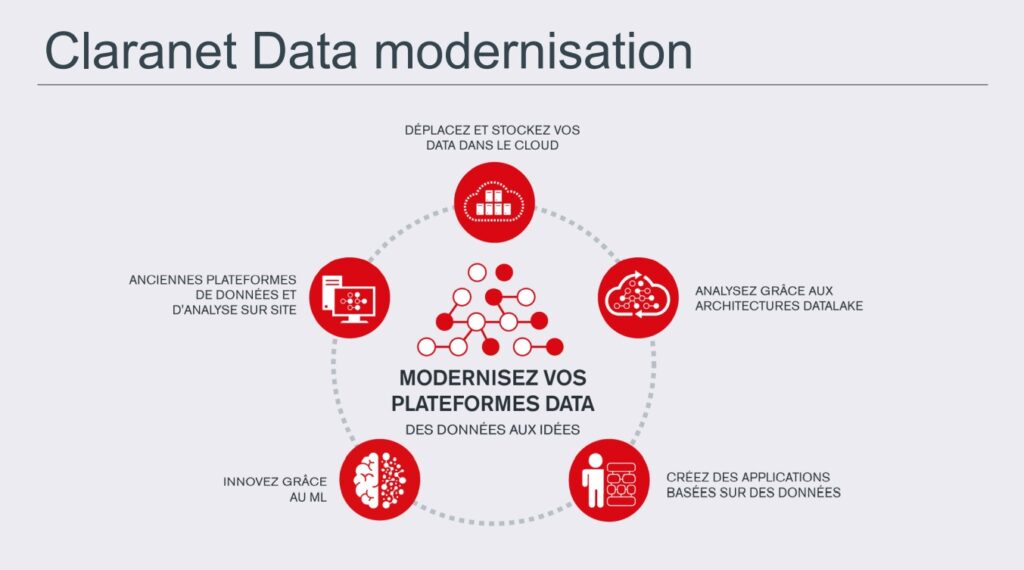 claranet data modernisation cycle
