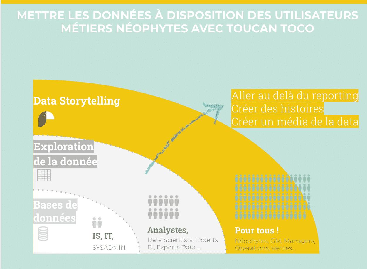 data storytelling schéma