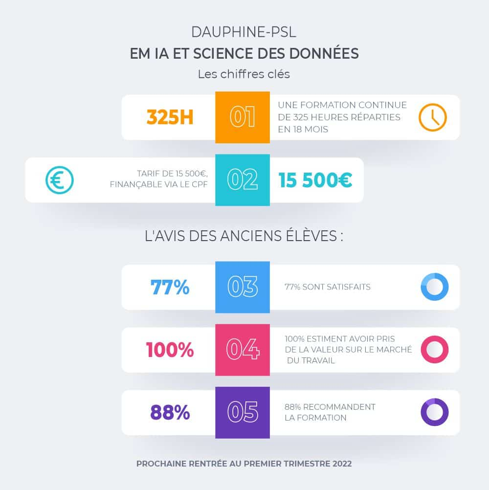 data daupjhine infographie